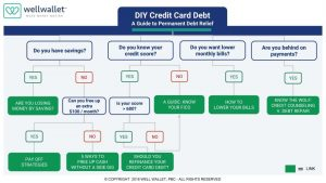 A guide to eliminating your credit card debt for good.